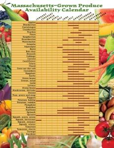 Massachusetts Grown Availability Chart